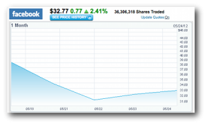 Nasdaq chart of Facebook stock